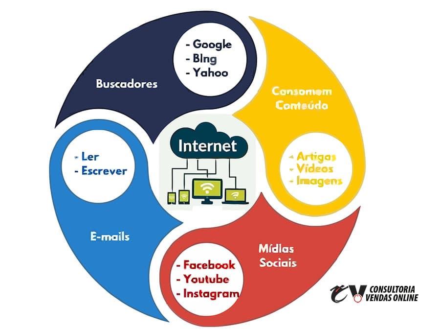 CVO - Comportamento do consumidor na internet